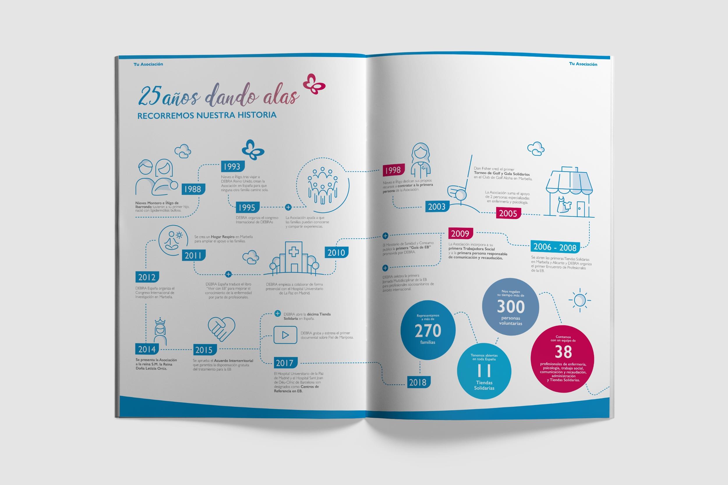 Diseño de infografía 25 años dando alas